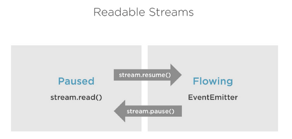 readable stream pause and flowing